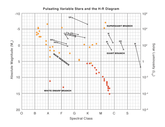 the traditional h-r diagram plotting activity shows the different branches  of the diagram and