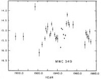 Gottlieb &</p> <p>Liller's (1978) light curve of MWC 349