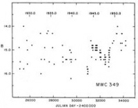 Gottlieb &<br /> Liller's (1978) light curve of MWC 349