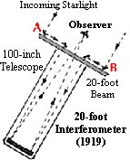 20-foot  Interferometer