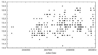Light Curve<br /> of V1478 Cyg