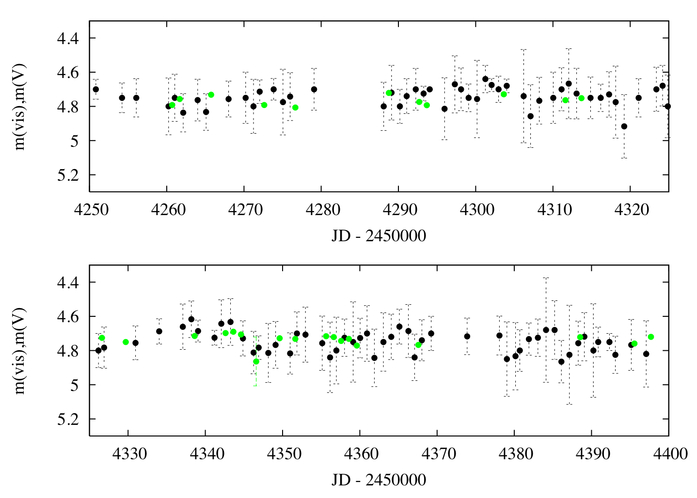 Averaged visual  (black points) and V (green points) light curves of P Cyg