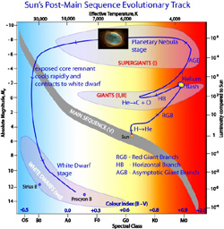 Sun's  Evolutionary Track