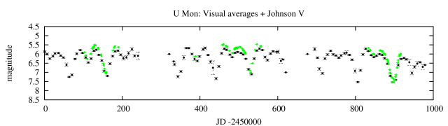 Visual and V-band light curve of U   Monocerotis