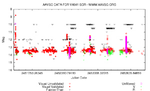 AAVSO Light  Curve