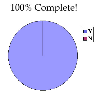 Validation Project Pie Graph