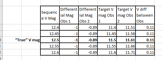 Effect of Sequence Mag Offsets from True Value
